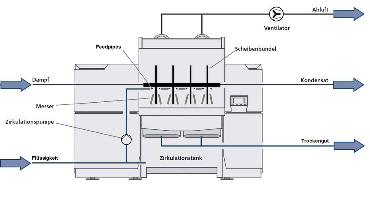 Allgaier Process Technology macht das Prinzip der schonenden Kontakttrocknung für die Lebensmittelindustrie verfügbar.