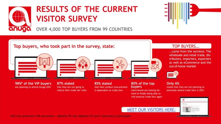 Visitor survey