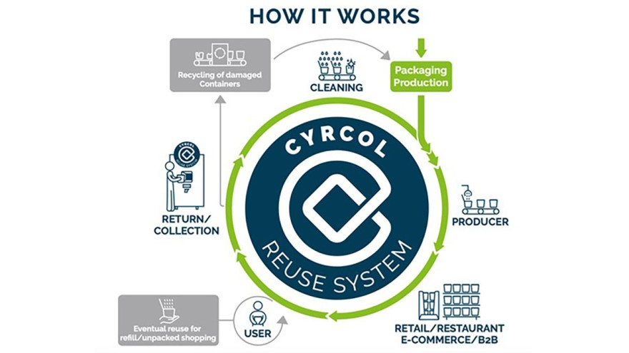 The Cyrcol Reuse System (Copyrights: Pacoon)