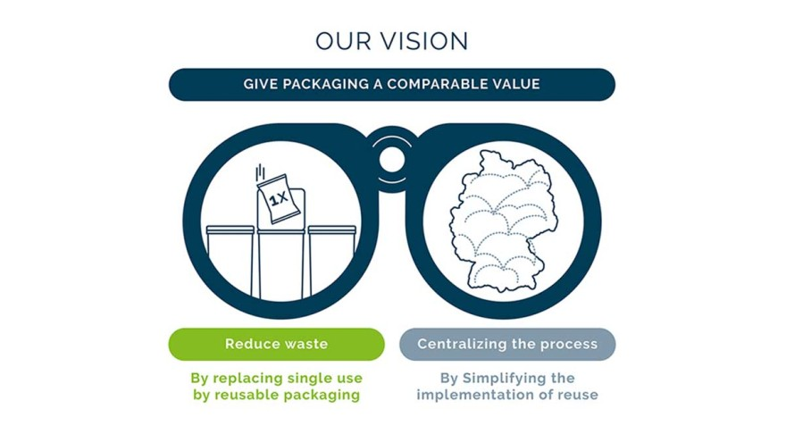 Vision of a sustainable reuse strategy (Copyrights: Pacoon)