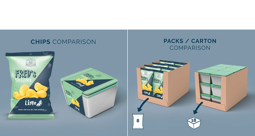 Reusable packaging of thin foil packaging (Copyrights: Pacoon)