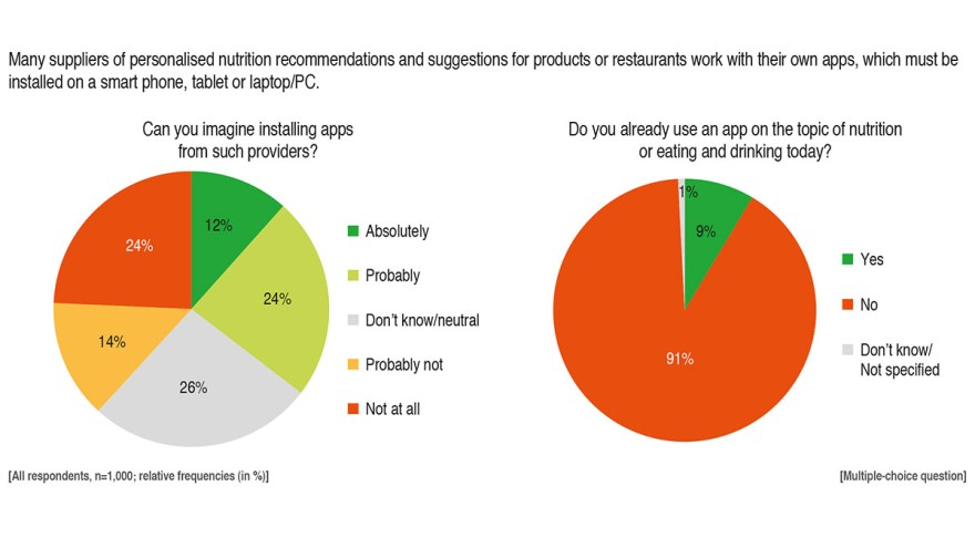 Grafics DLG: Digital solutions in personalized nutrition